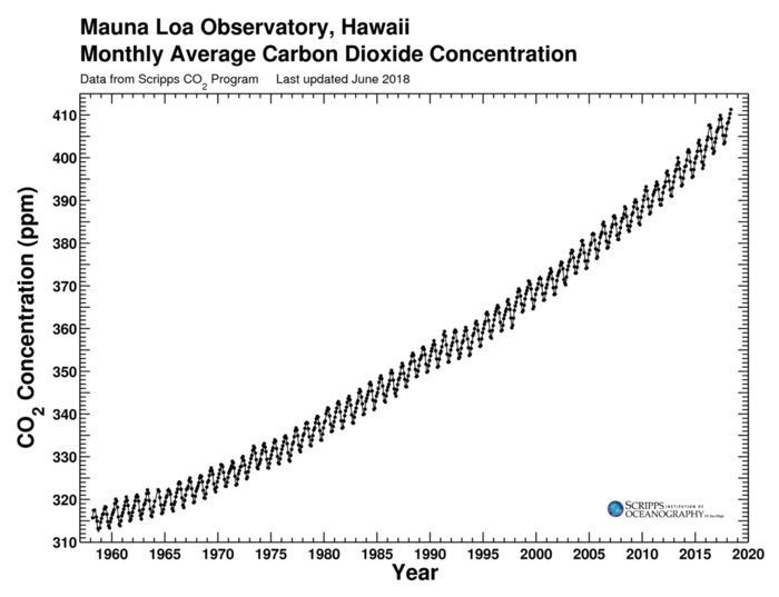 Image result for keeling curve